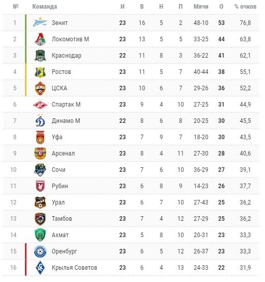 РПЛ 23-й тур. Локомотив и Уфа сильнее своих оппонентов