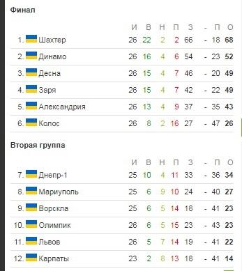 УПЛ 26-й тур. Динамо уходит в отрыв, Александрия вновь пропускает пять голов
