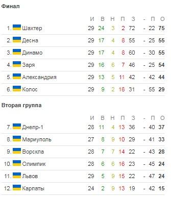 УПЛ 29-й тур. Десна обошла Динамо в борьбе за второе место